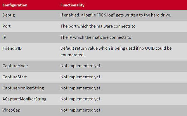 Extrait de la liste des fonctions définies mais non encore implémentées
