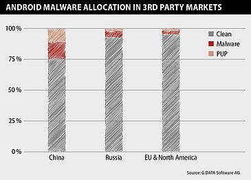 Localisation des malware dans les app stores alternatifs