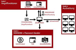 Schaubild: Verbreitungsstadien von Ransomware