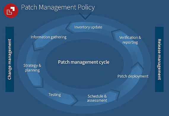 G DATA Info Graphic showing the patch management cycle
