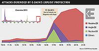 La plataforma Magento, objetivo de una oleada de ataques mediante kits de exploits