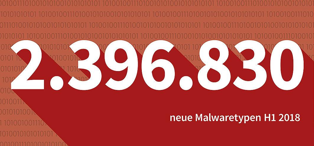 G DATA hat im ersten Halbjahr 2018 2.396.830 neue Schädlinge identifiziert.