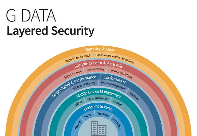 G DATA MULTILAYER SECURITY