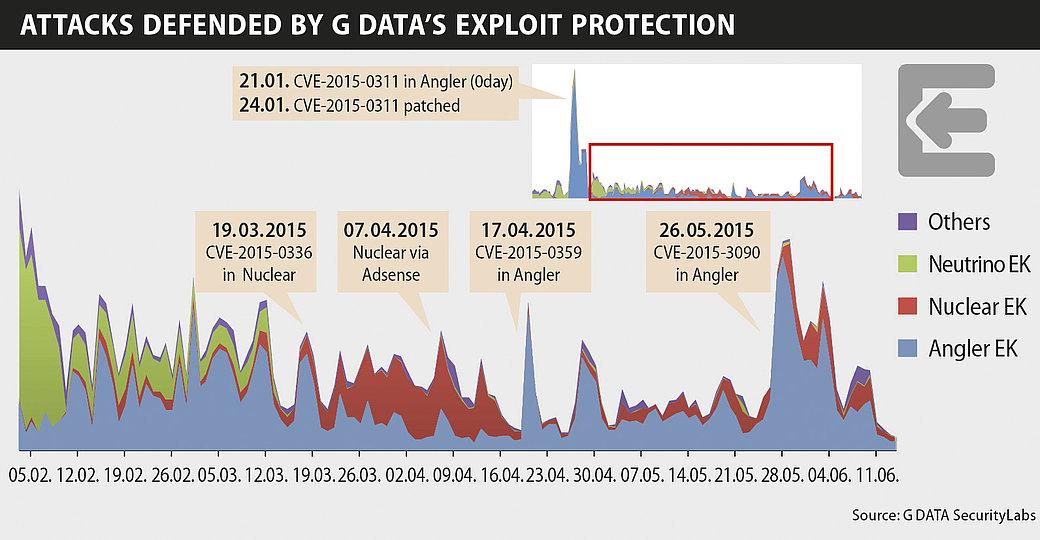 G DATA MALWARE REPORT : Exploit kits