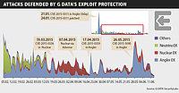 G DATA Malware Report : la France en 3ème position des hébergeurs de sites dangereux