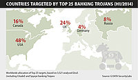 Rapport de sécurité G DATA : chevaux de Troie bancaires et  logiciels indésirables en hausse.