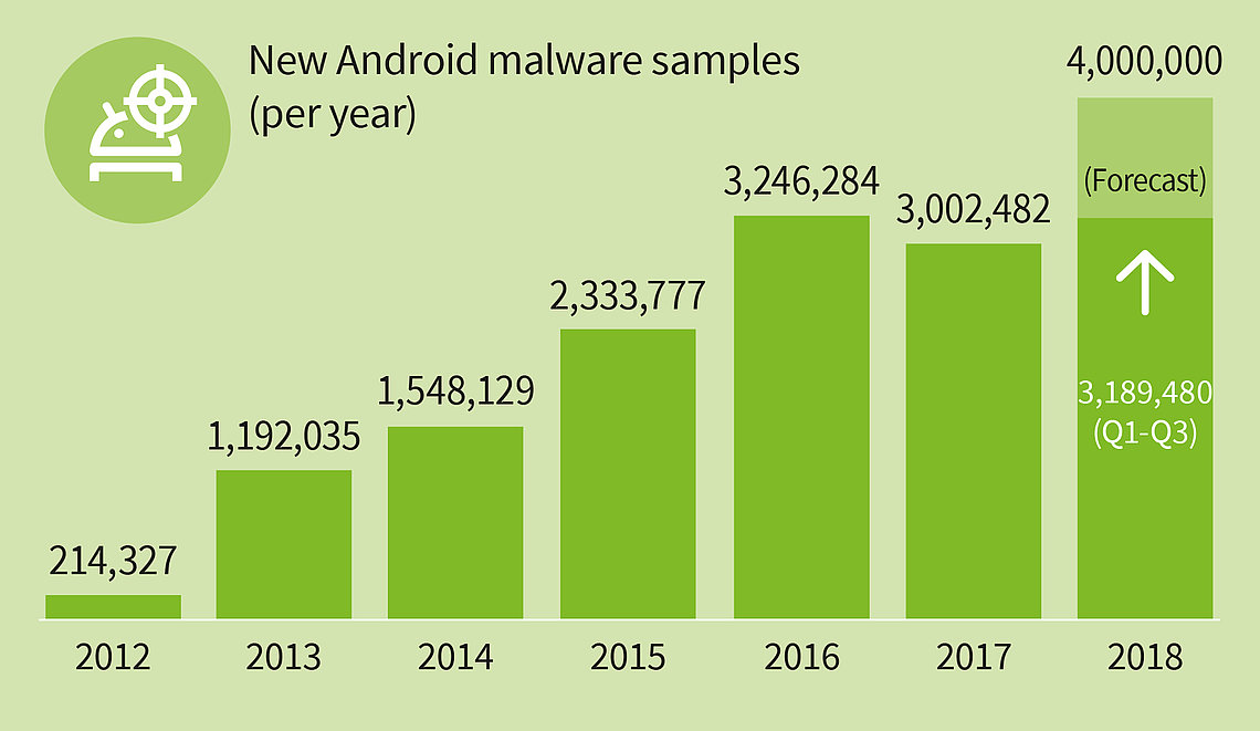 around 3,2 million malicious apps by the end of the third quarter of 2018.