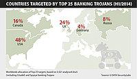 Bank of America, PayPal y Citibank, los tres objetivos más frecuentes de los troyanos bancarios