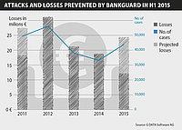 G DATA BankGuard evita pérdidas valoradas en más de 100 millones de euros