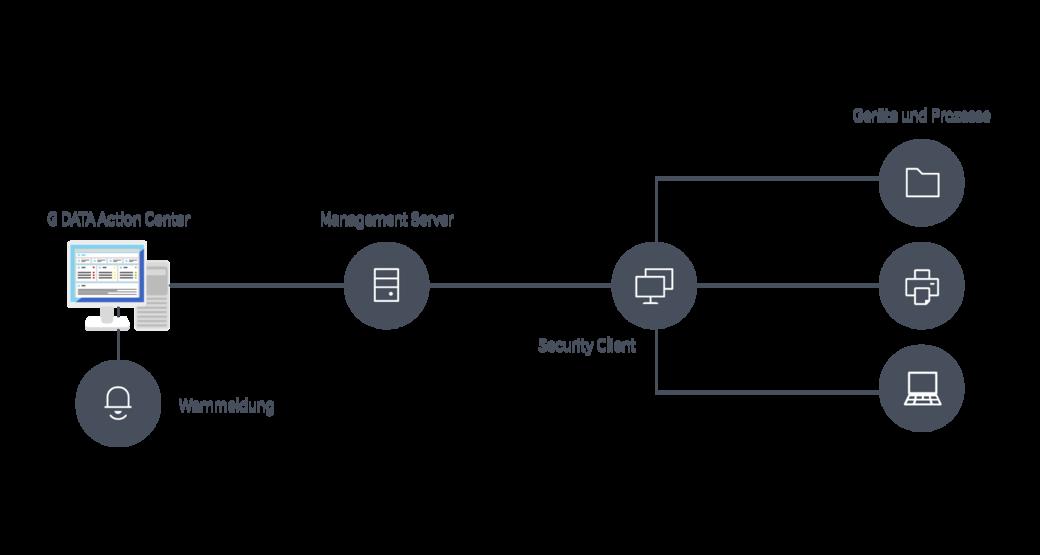 Network Monitoring - einfache Überwachung Ihres gesamten Netzwerks