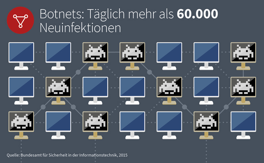 Erfahren Sie mehr, wie Sie vermeiden, teil eines Botnets zu werden.