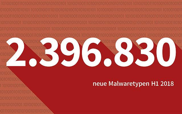 Malwarezahlen erstes Halbjahr 2018: Die Gefahr lauert im Web