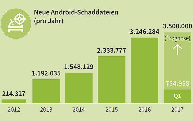 Täglich 8.400 neue Android Schad-Apps