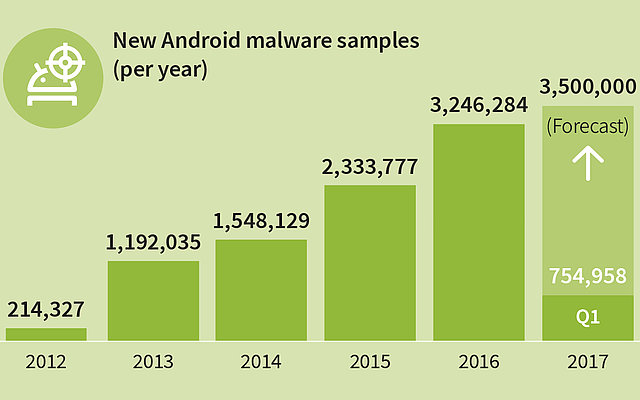 350 new Android malware apps every hour