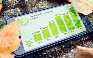 Cyberangriffe auf Android-Geräte nehmen stark zu