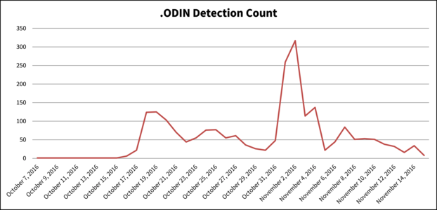 Statistics: .ODIN Detection Count in October and November 2016
