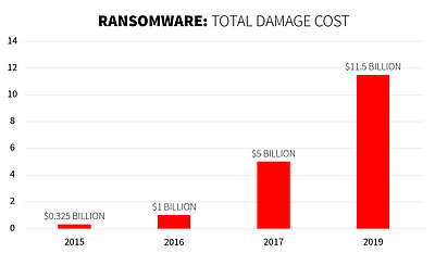 Statistic: More than 11 billion dollars in damages from ransomware are expected by 2019