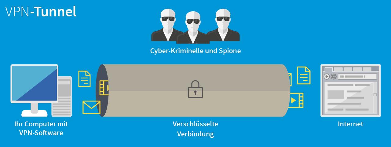 Infografik zu einem VPN-Tunnel