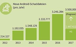 G DATA: Weiter hohe Bedrohungslage für Android-Geräte
