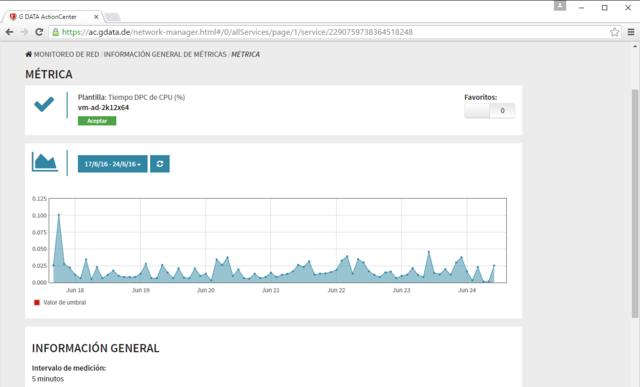 Captura de pantalla de G DATA ActionCenter - analizar métricas
