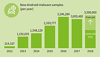 El cibercrimen libera una amenaza para Android cada 7 segundos