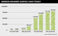 Android: G DATA analyses over 4,500 new malware instances per day