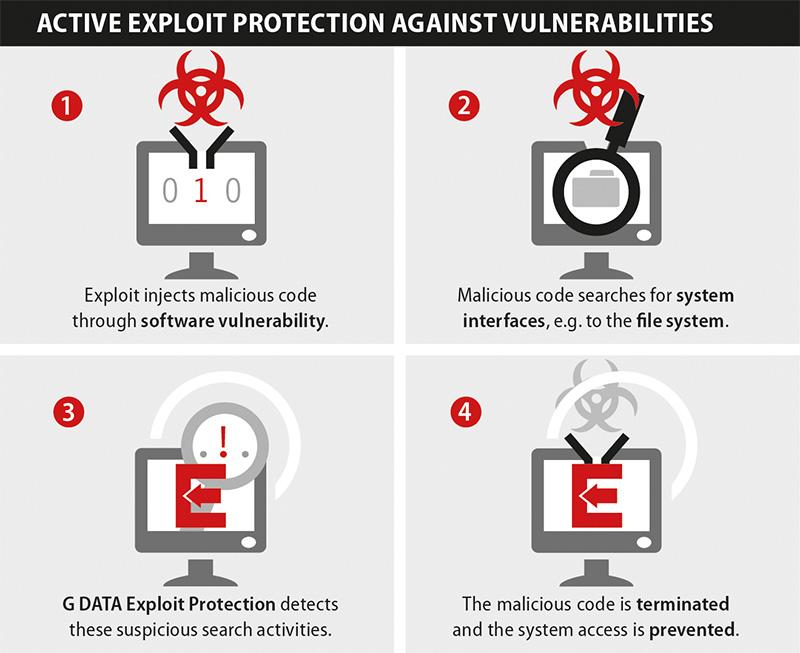 G DATA PROTECTION ANTI EXPLOIT