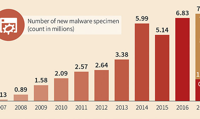 A new malware strain was discovered every 4.2 seconds in Q1 2017
