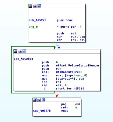 Screenshot of IDA, showing a function calculating CRC32