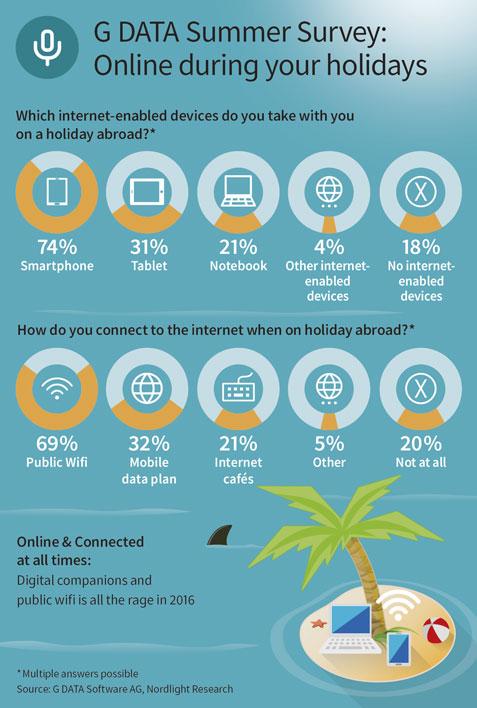 G DATA Infographie étude vacances