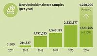 G DATA: 9.500 apps maliciosas para Android al día en el primer semestre del año