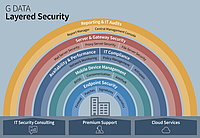 G DATA Layered Security: Seguridad integral para empresas