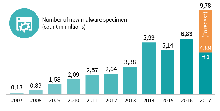 Infographic: number of new malware specimen