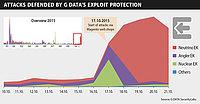 Magento ciblé par une vague d'attaques par exploit-kits