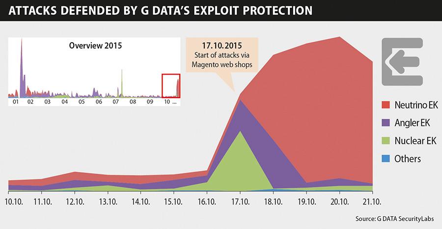 G DATA : Infographique Magento