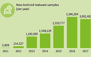 Some 343 new Android malware samples every hour in 2017