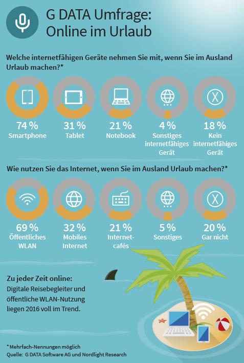 G DATA Urlaubsumfrage 2016