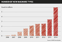 Malware Report G DATA : forte croissance des programmes malveillants