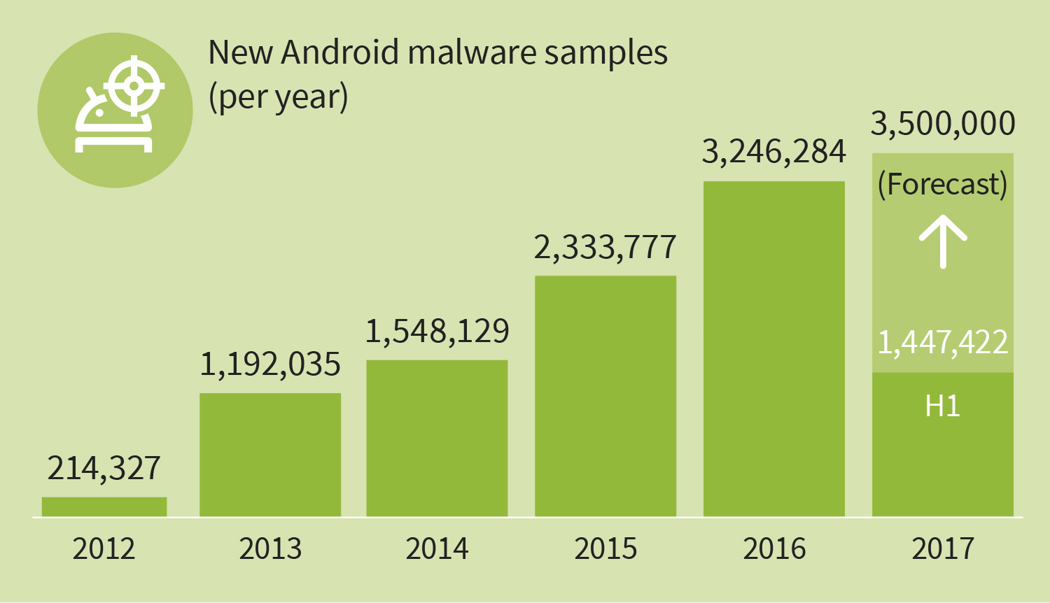 https://file.gdatasoftware.com/user_upload/Presse/Espana/2017/09/GDATA_Infographic_MWR_2017_H1_New_malware_samples_years_EN.JPG
